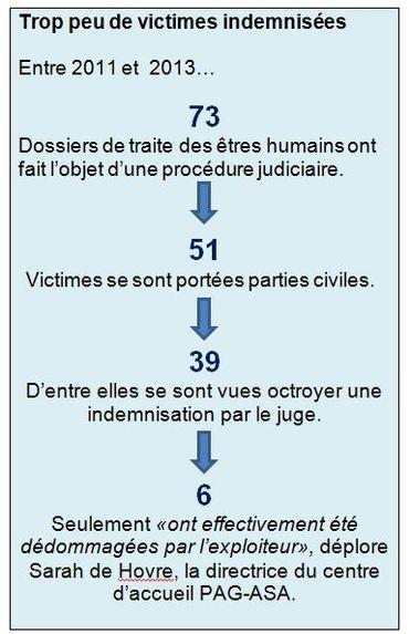 Traite des êtres humains: un rapport sur l'état des lieux en Belgique