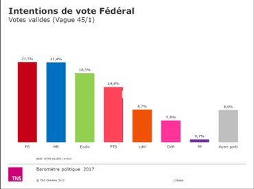 Baromètre politique: intentions de vote en Wallonie