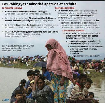 Les Rohingyas : minorité apatride et en fuite.