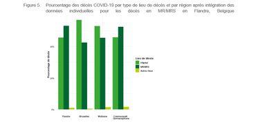 Données par Région de la répartition des décès entre hôpitaux et maisons de repos