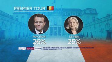 On retrouve en Belgique des tendances similaires à la France: Emmanuel Macron et Marine Le Pen remporteraient le premier tour des élections, avec respectivement 26 et 25 points.