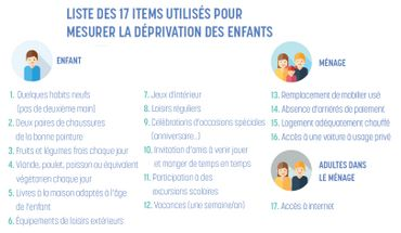 Les 17 items de déprivation