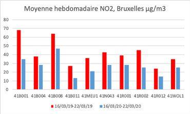 Coronavirus: le confinement dope (en partie) la qualité de l'air à Bruxelles