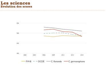 En sciences le niveau des francophones est stable, alors qu'il baisse partout ailleurs