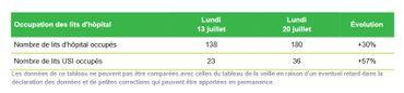 Bilan coronavirus en Belgique du 21 juillet: hausse des hospitalisations, 201 nouveaux cas, +79% sur 7 jours