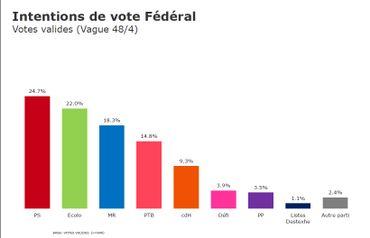 Baromètre politique avril 2019: Wallonie