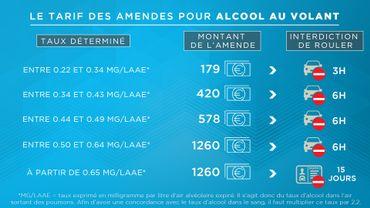 alcool au volant quels sont les montants des amendes. Black Bedroom Furniture Sets. Home Design Ideas