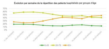 """Coronavirus en Belgique: """"la tendance à la baisse se poursuit"""" ce vendredi 22mai"""