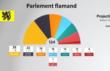 Répartition des sièges au Parlement flamand suite au scrutin 2019