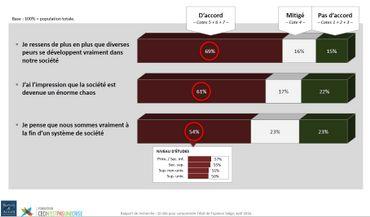 """61% des Belges craignent le chaos. Découvrez notre grande étude """"Noir, Jaune, Blues"""""""