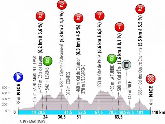 """Cyclisme : """"Paris - Nice"""" : Ne manquez pas la fin de la course !"""