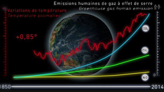 8 minutes pour comprendre les changements climatiques
