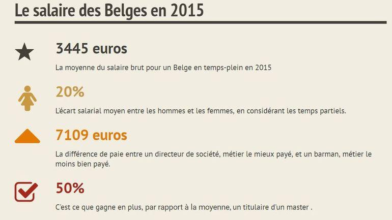 Le Salarie Belge Gagne En Moyenne 3445 Euros Un Chiffre Qui Cache