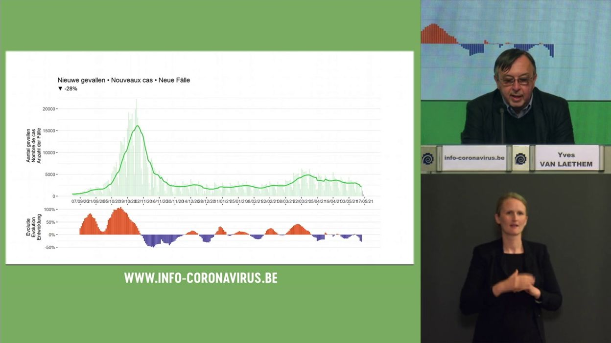 Coronavirus en Belgique : les chiffres de l'évolution de l'épidémie au 18 mai 2021