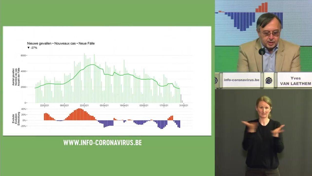 Coronavirus en Belgique : les chiffres de l'évolution de l'épidémie au 1er juin 2021