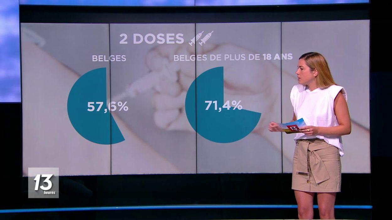 Mode d'emploi : la Belgique au top de la vaccination