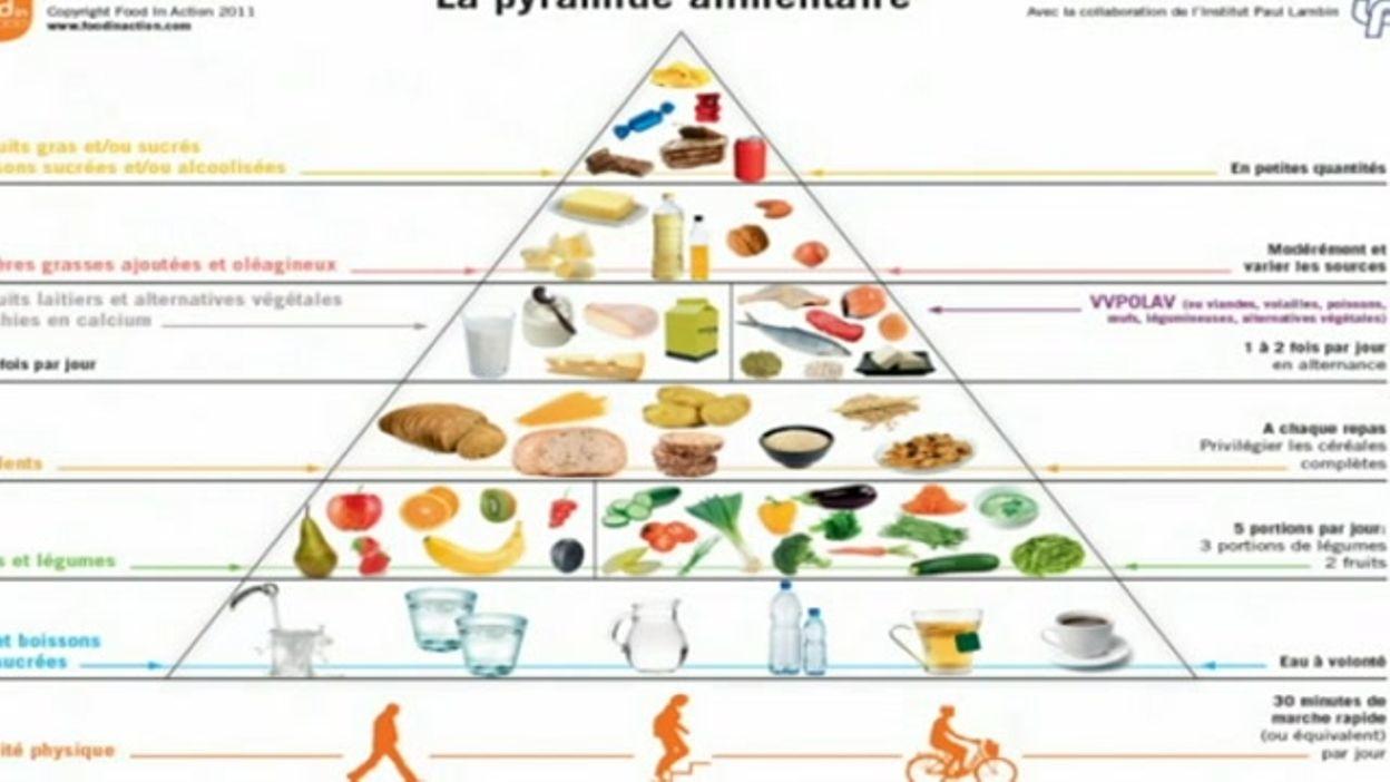 """Fabuleux Alimentation équilibrée: la """"pyramide alimentaire"""" va être revue IL77"""