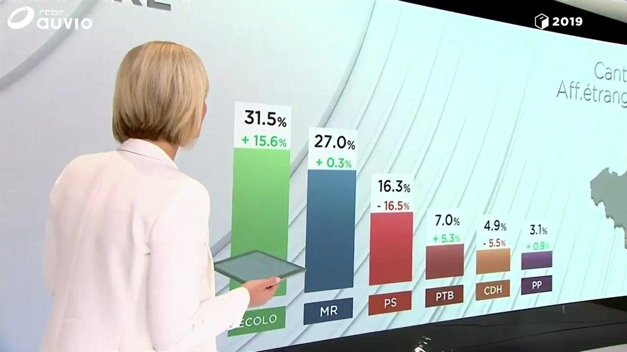 Ecolo rafle la mise sur les votes des Belges à l'étranger