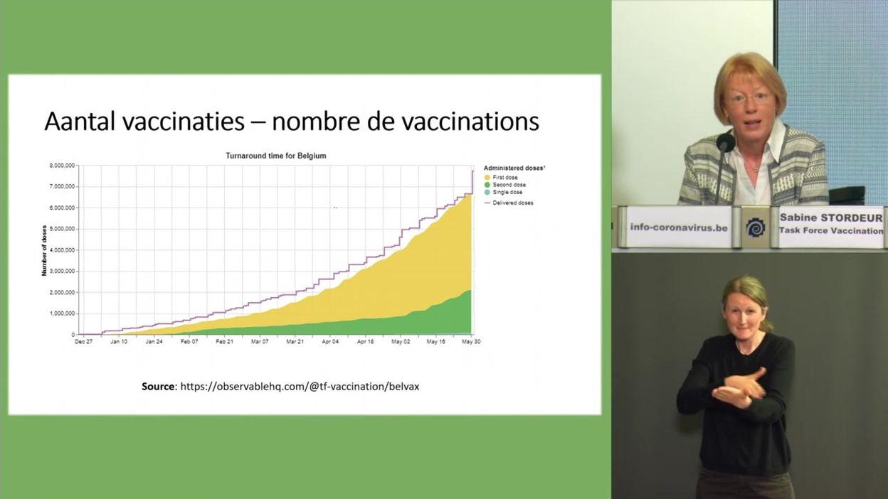 Coronavirus en Belgique : la campagne de vaccination,