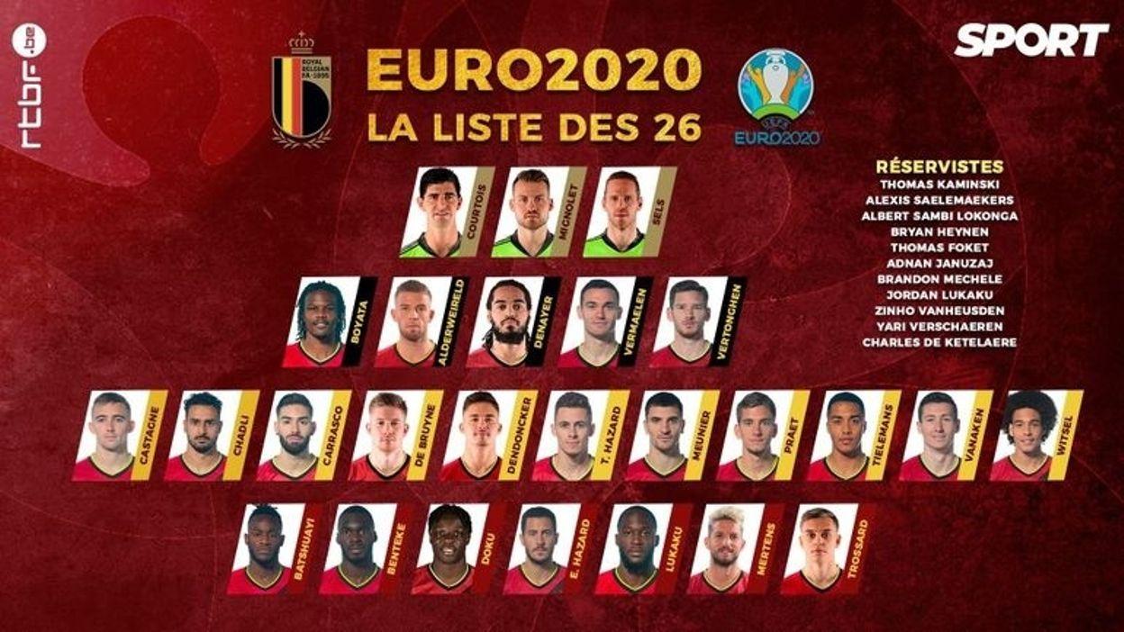 La sélection des Diables Rouges pour l'Euro