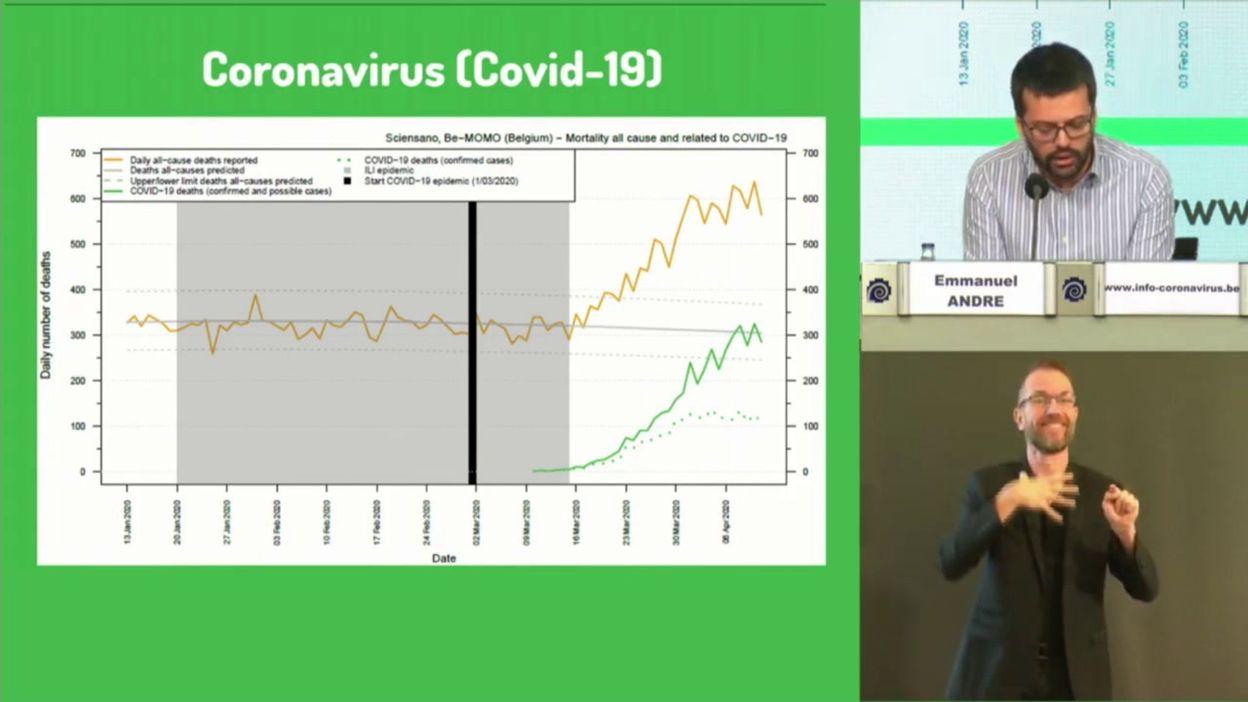 Coronavirus : le point sur la mortalité en Belgique