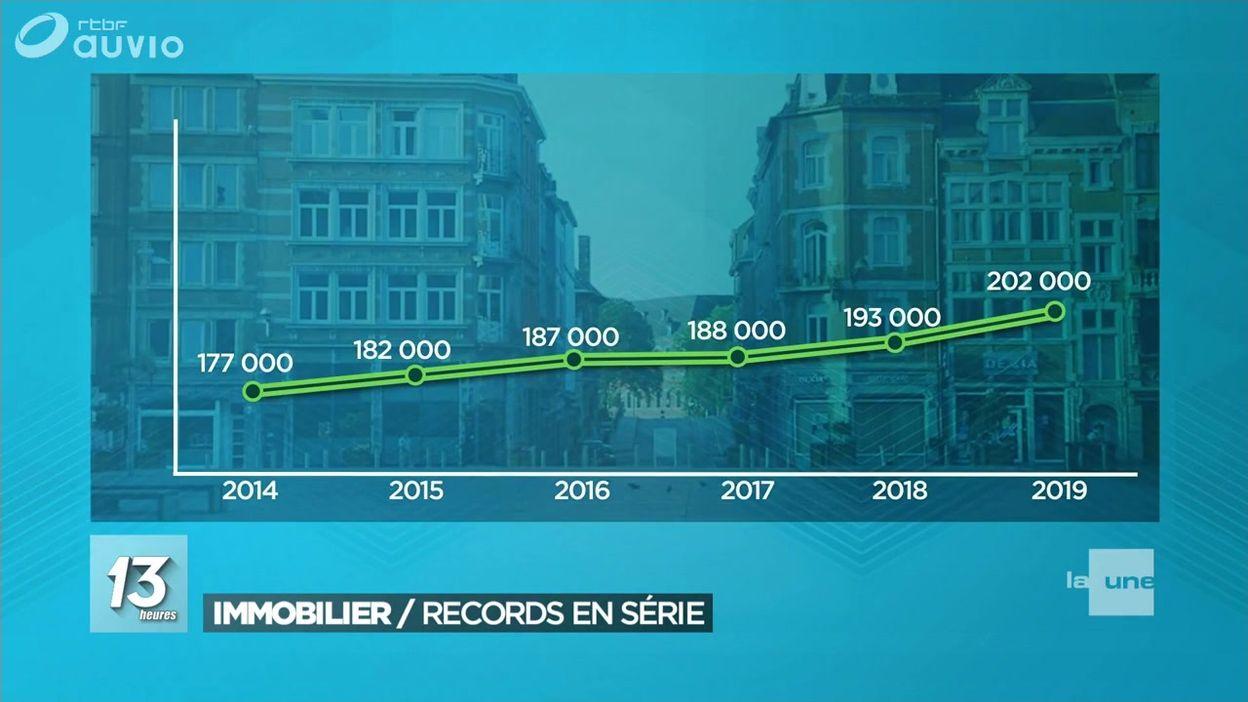 Immobilier : le plafond des 200 000 € atteint à Namur et au Luxembourg