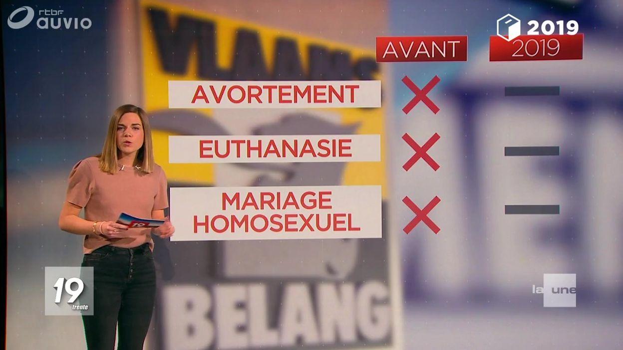 Les points polémiques du programme du Vlaams Belang