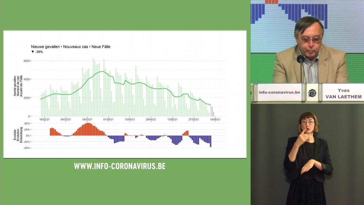 Coronavirus en Belgique : les chiffres de l'évolution de l'épidémie ce 11 juin 2021 et des précisions concernant les variants