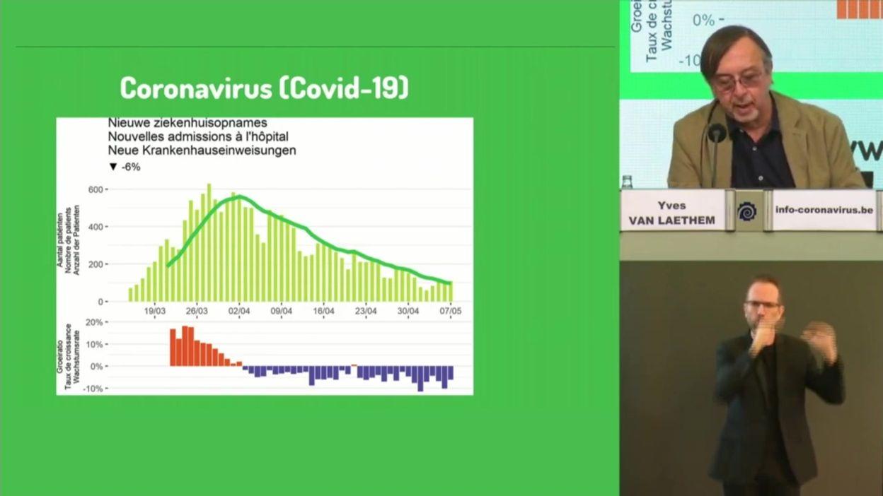 Coronavirus : bilan de l'évolution de l'épidémie en Belgique au 08/05/2020