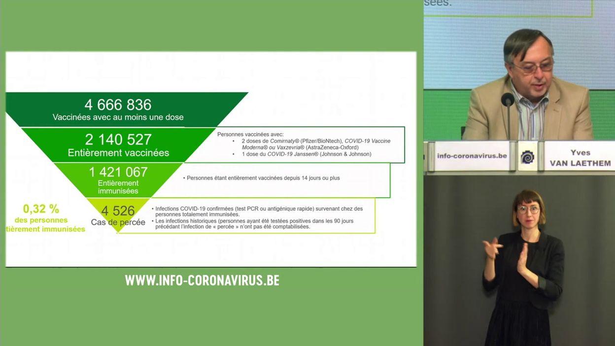 Coronavirus en Belgique : le point sur la protection de la vaccination