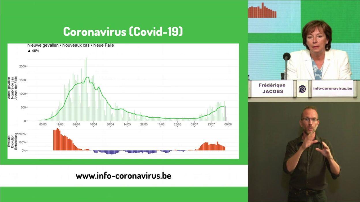 Coronavirus en Belgique : bilan de l'évolution de l'épidémie au 07/08/2020