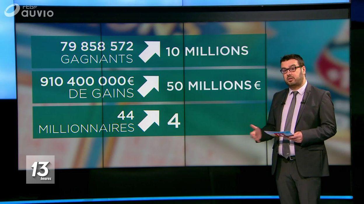 Loterie Nationale : des chiffre d'affaires record
