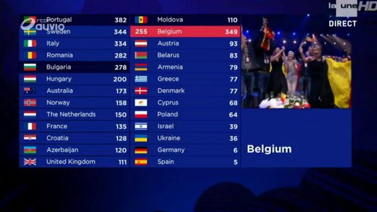 la-belgique-recoit-255-points-de-la-part-des-telespectateurs-lors-de-la-finale