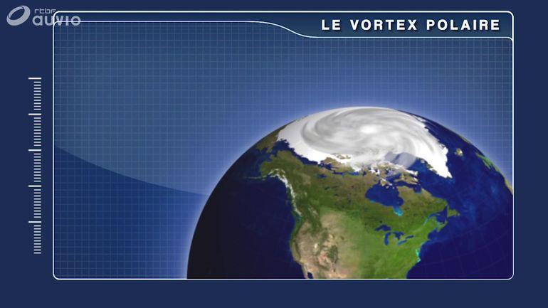 vortex-polaire