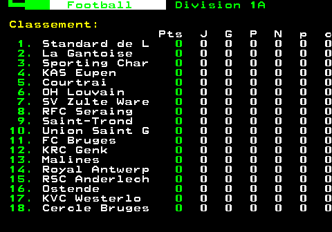 312.1. Fodbold. Division 1A. Ranking :. Pts J G P N p c. 1. Charleroi. 18. 6 6 0 0 12 2. 2. Beerschot. 12. 6 4 2 0 12 10. 3. Anderlecht. 12. 6 3 0 3 14 8. 4. Standard. 10. 5 3 1 1 6 2. 5. Kortrijk. 10. 5 3 1 1 7 4. 6. Club Brugge. 9. 5 3 2 0 10 4. 7. Oostende. 8. 6 2 2 2 7 6. 8. OH Louvain. 8. 6 2 2 2 8 9. 9. Royal Antwerp. 7. 5 2 2 1 6 7. 10. SV Zulte Ware. 6. 5 2 3 0 7 8. 11. Cercle Brugge. 6. 5 2 3 0 5 7. 12. La Gantoise. 6. 6 2 4 0 5 7. 13. Eupen. 6. 5 1 1 3 4 7. 14. Sint-Truiden. 5. 5 1 2 2 6 8. 15. Genk. 5. 5 1 2 2 6 9. 16. Mechelen. 4. 5 1 3 1 5 7. 17. Waasland-Beve. 3. 6 1 5 0 9 18. 18. Mouscron. 2. 6 0 4 2 2 8.