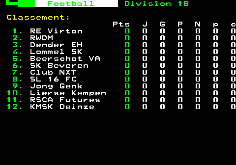 323.1. Fodbold. Division 1B. Ranking :. Pts J G P N p c. 1. Union Saint G. 8. 4 2 0 2 6 3. 2. Lierse Kempen. 7. 4 2 1 1 8 6. 3. Lommel SK. 7. 4 2 1 1 9 9. 4. RFC Seraing. 6. 4 2 2 0 10 10. 5. KVC Westerlo. 5. 3 1 0 2 2 0. 6. RWD Molenbeek. 3. 4 1 3 0 4 6. 7. KMSK Deinze. 3. 3 1 2 0 3 5. 8. Klub NXT. 2. 4 0 2 2 4 7.
