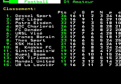 325.1. Fodbold. D1 amatør. Ranking :. Pts J G P N p c. 1. Roeselare. 0. 0 0 0 0 0 0. 2. FC Dender. 0. 0 0 0 0 0 0. 3. ROC Charleroi. 0. 0 0 0 0 0 0. 4. RFC Liège. 0. 0 0 0 0 0 0. 5. Rupel Boom. 0. 0 0 0 0 0 0. 6. KVK Tienen. 0. 0 0 0 0 0 0. 7. KSK Heist. 0. 0 0 0 0 0 0. 8. Dessel Sport. 0. 0 0 0 0 0 0. 9. Mandel United. 0. 0 0 0 0 0 0. 10. Sint-Eloois-W. 0. 0 0 0 0 0 0. 11. Patro Eisden. 0. 0 0 0 0 0 0. 12. R. Knokke FC. 0. 0 0 0 0 0 0. 13. Francs Borain. 0. 0 0 0 0 0 0. 14. Disse sportsgrene. 0. 0 0 0 0 0 0. 15. Berørt URSL. 0. 0 0 0 0 0 0. 16. UR La Louvièr. 0. 0 0 0 0 0 0.